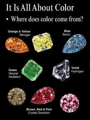 классификация цветных бриллиантов
