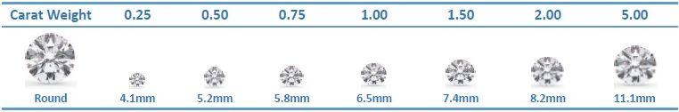 Таблицы размеров алмазного карата