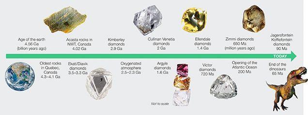 Алмазы из глубины: сколько им лет? Вечные ли они?