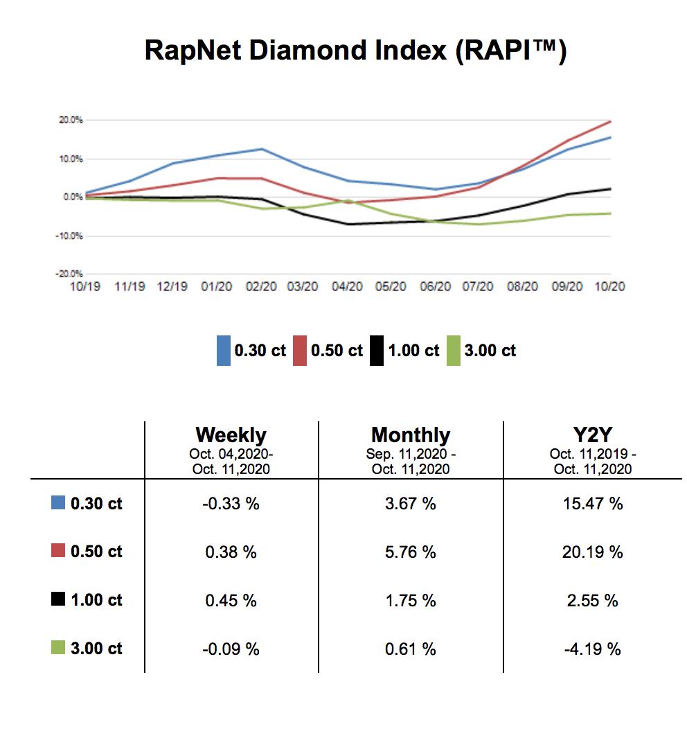 Рапапорт опубликовал отчет о тенденциях рынка алмазов и бриллиантов