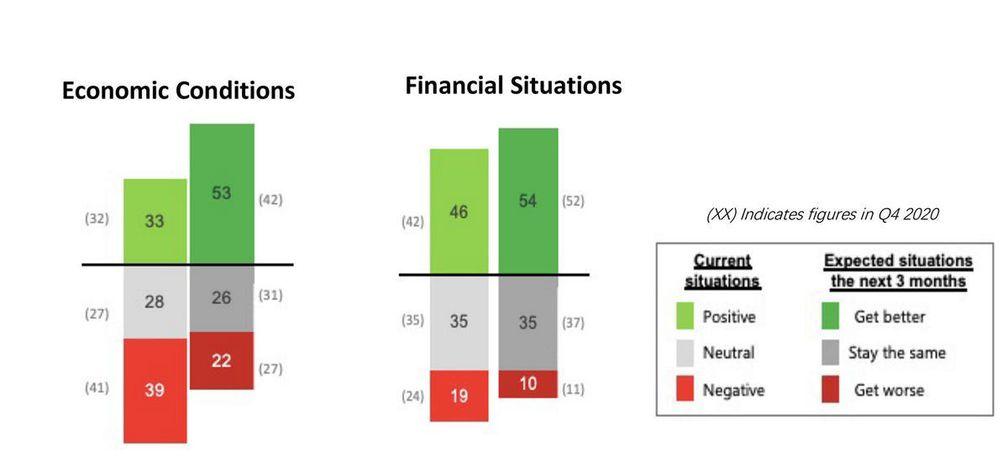 Состояние экономики США в сравнении с личными финансовыми положениями